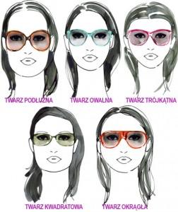 TYPY TWARZY jak dobrac okulary przeciwsloneczne 252x300 Kupujemy odpowiednie okulary przeciwsłoneczne